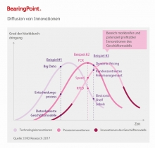Blockchain, Artificial Intelligence, Internet of Things / Studie von BearingPoint und IIHD Institut zeigt, wie Technologieinnovationen die Handelslandschaft 2020 grundlegend verändern werden